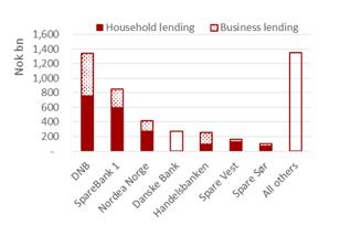 Skjermbilde_2nd_largest_lender